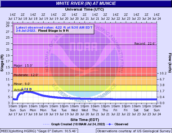 White River (IN) at Muncie