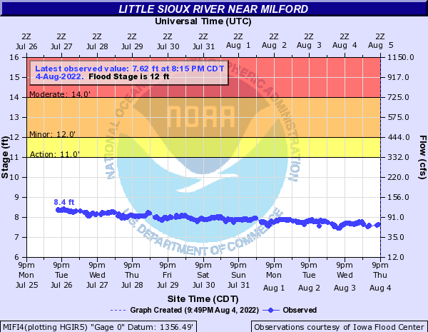 Little Sioux River near Milford