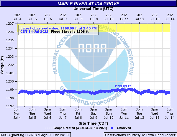 Maple River at Ida Grove