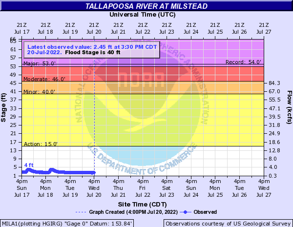 Tallapoosa River at Milstead