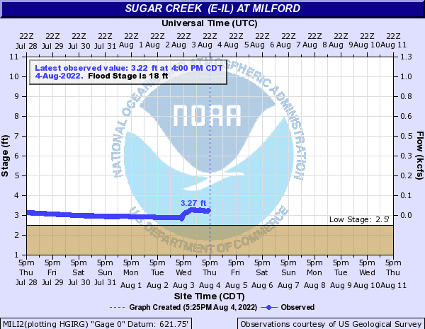 Sugar Creek at Milford