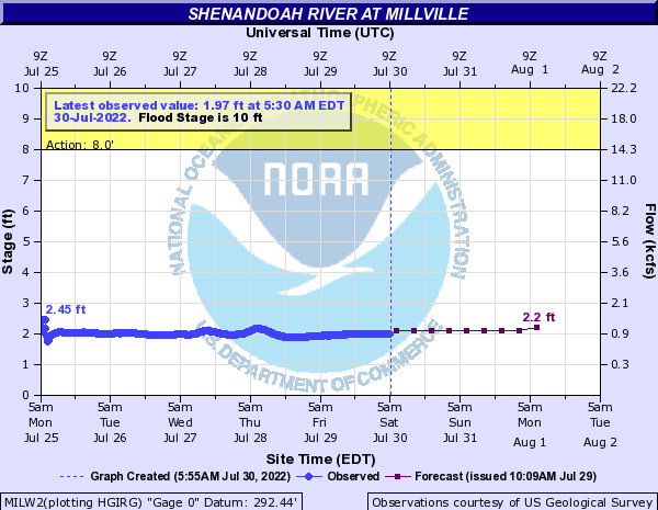 Shenandoah River at Millville