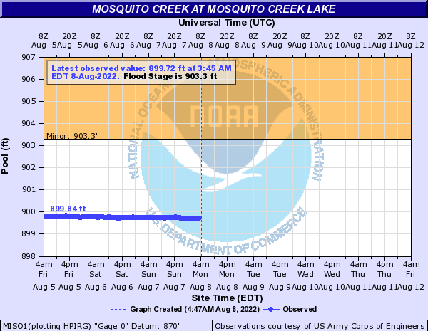 http://water.weather.gov/ahps2/hydrograph.php?gage=miso1