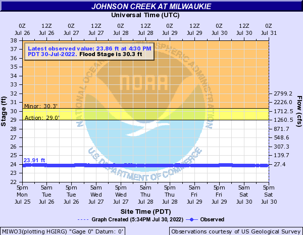 Johnson Creek at Milwaukie