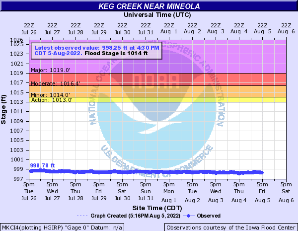 Keg Creek near Mineola