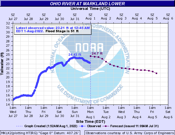Ohio River at Markland Lower