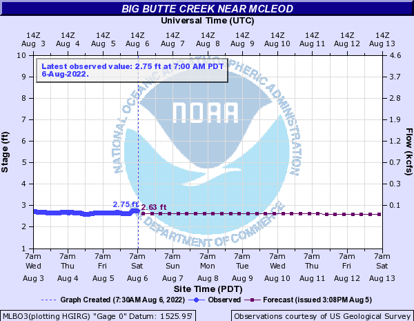 Big Butte Creek near McLEOD