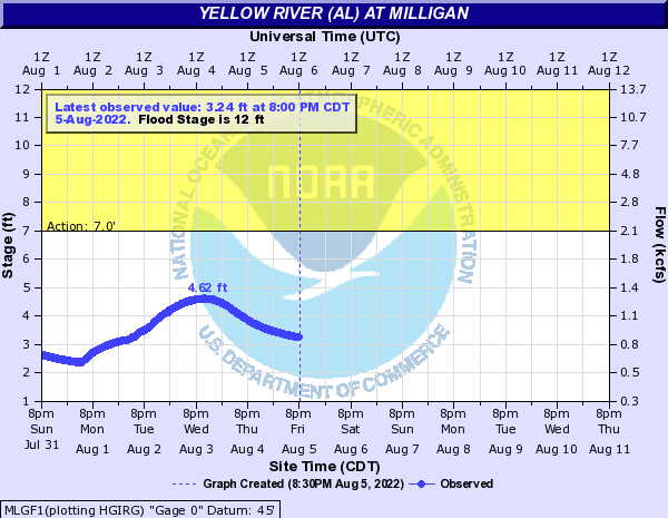 Yellow River (AL) at Milligan