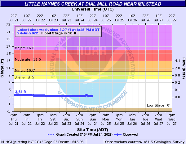 Little Haynes Creek near Milstead