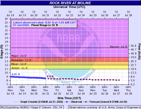 Rock River at Moline