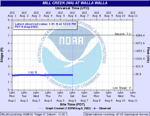 Mill Creek (WA) at Walla Walla