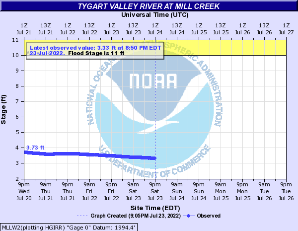 Tygart Valley River at Mill Creek