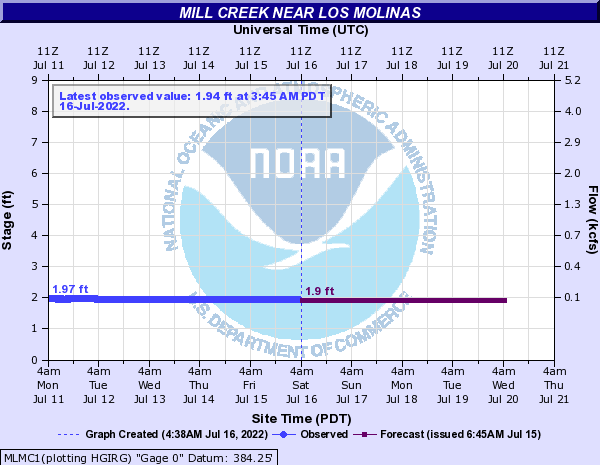 Mill Creek near Los Molinas