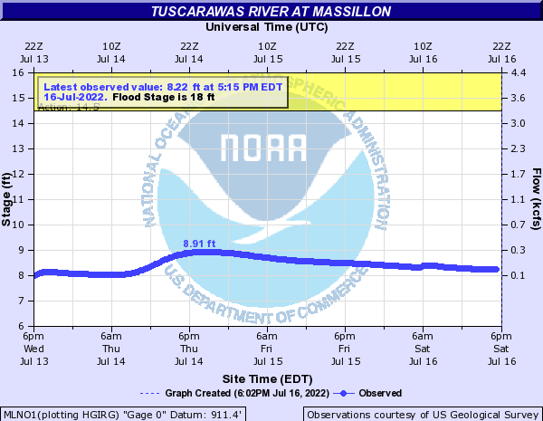 Tuscarawas River at Massillon