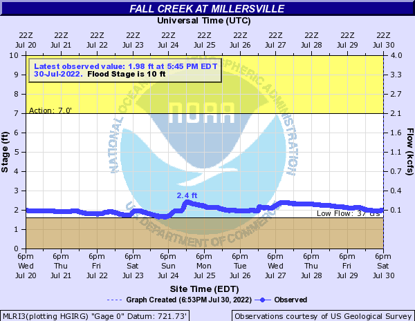 Fall Creek (IN) at Millersville