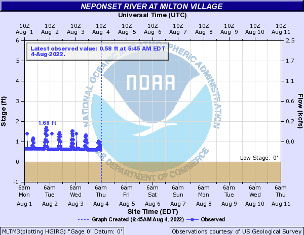 Neponset River at Milton Village
