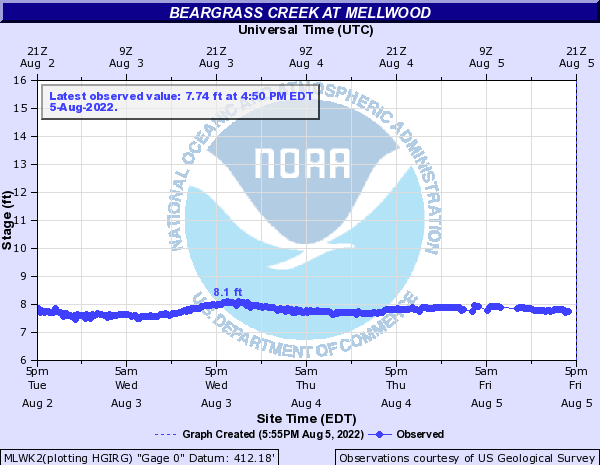 Beargrass Creek at Mellwood