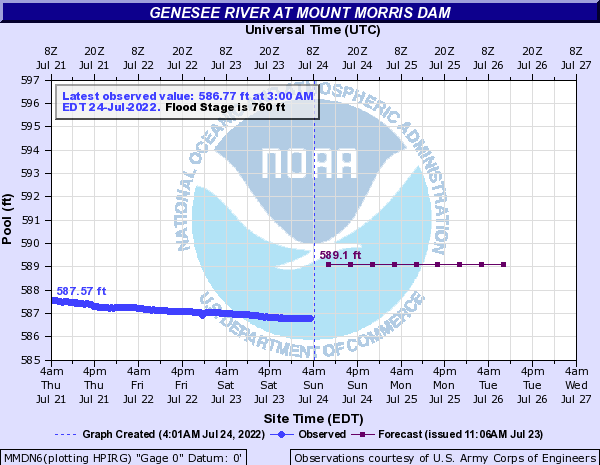 Forecast Hydrograph for MMDN6