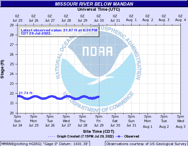 Missouri River below Mandan