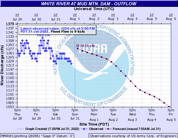 White River at Mud Mtn. Dam Outflow