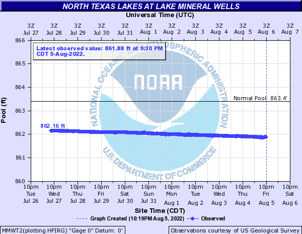 North Texas Lakes at Lake Mineral Wells