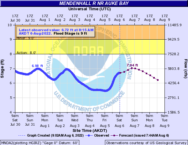 Water levels on Mendenhall River