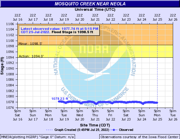 Mosquito Creek near Neola