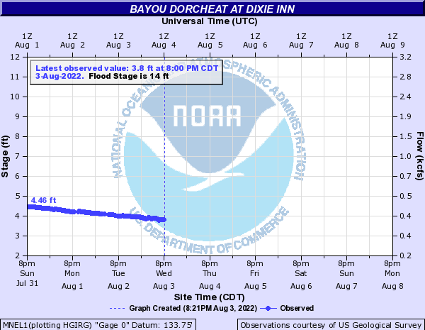 Bayou Dorcheat at Dixie Inn