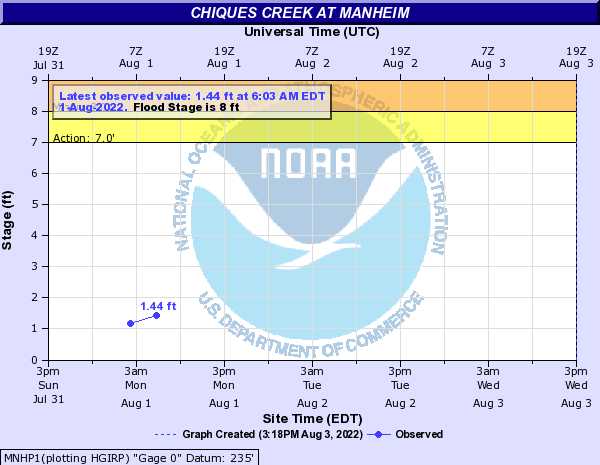 Chickies Creek at Manheim