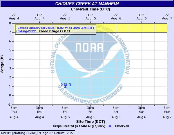 Chiques Creek at Manheim