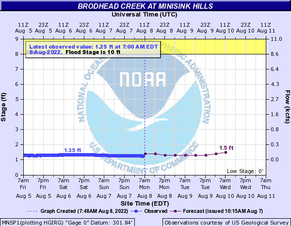 Brodhead Creek at Minisink Hills