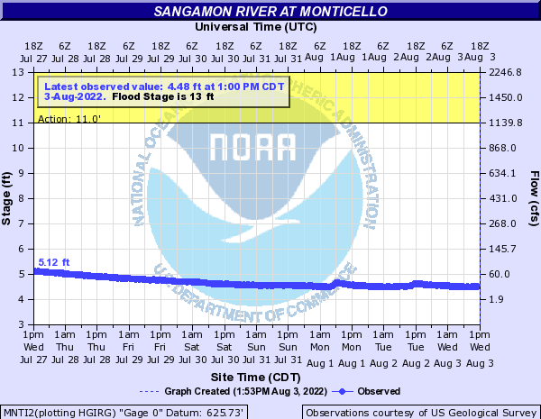 Sangamon River at Monticello