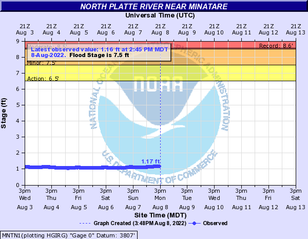 North Platte River near Minatare