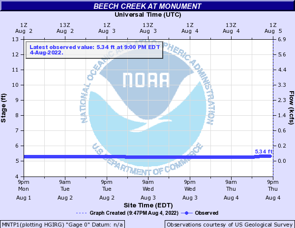 Beech Creek at Monument