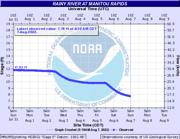 Rainy River at Manitou Rapids