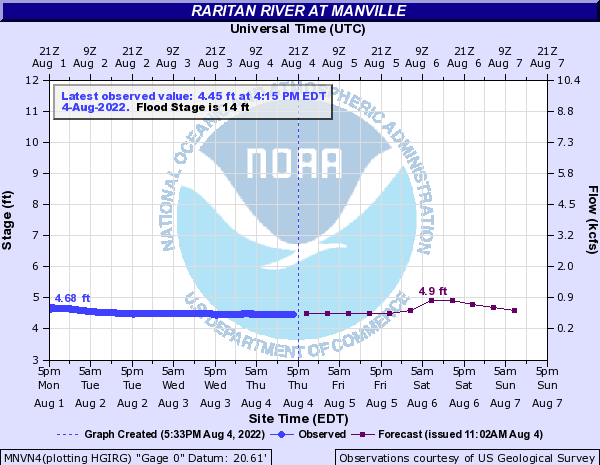 Raritan River at Manville