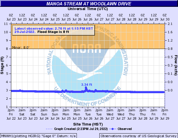 Manoa Stream at Woodlawn Drive
