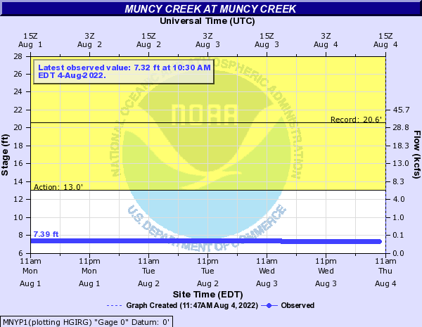 Muncy Creek at Muncy Creek