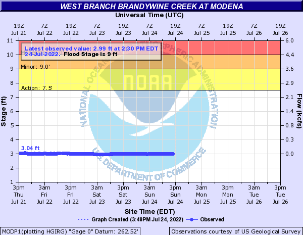 West Branch Brandywine Creek at Modena