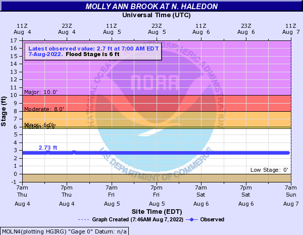 Molly Ann Brook at N. Haledon