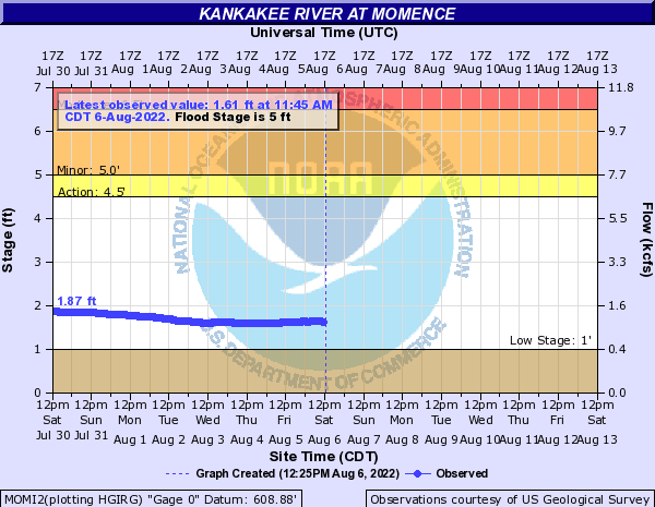 Kankakee River at Momence
