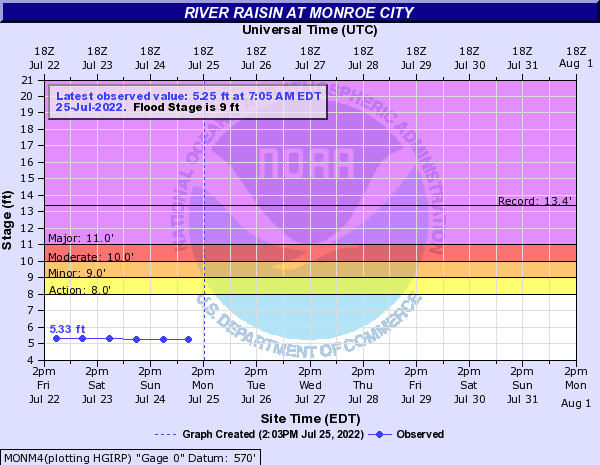 River Raisin at Monroe City