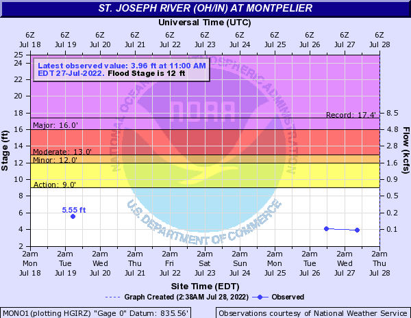 St. Joseph River (OH/IN) at Montpelier