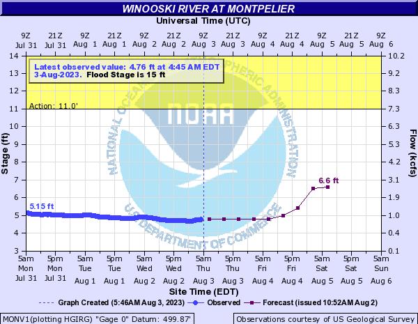 Forecast Hydrograph for MONV1