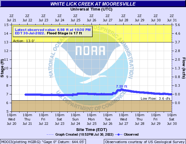White Lick Creek Near Mooresville