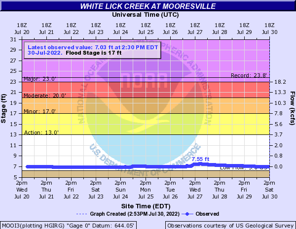 White Lick Creek at Mooresville