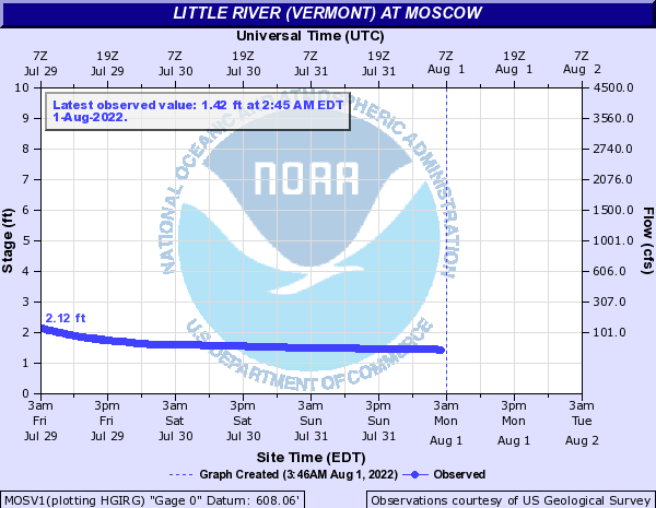 Little River (Vermont) at Moscow