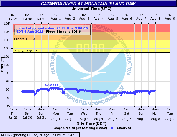 Catawba River at Mountain Island Dam