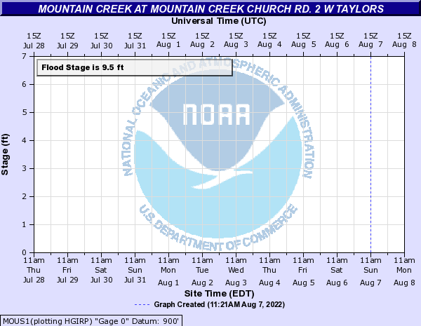 Mountain Creek at Mountain Creek Church Rd. 2 W Taylors
