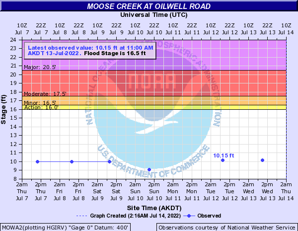 Moose Creek at Oilwell Road